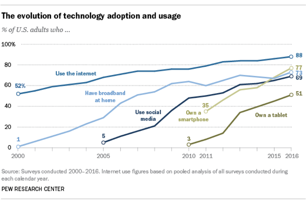 Evolution of Technology Adoption