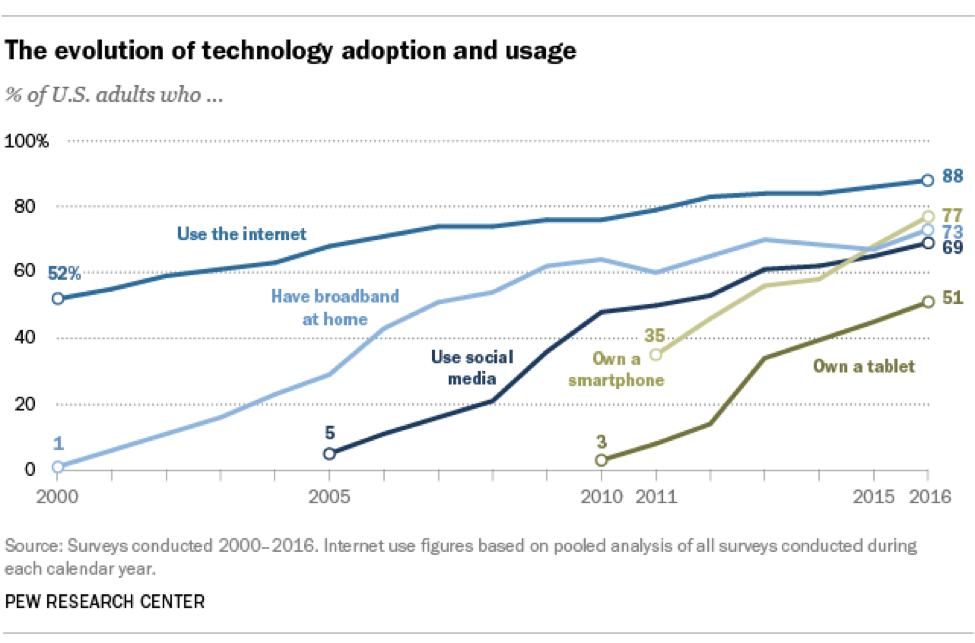 Evolution of Technology Adoption